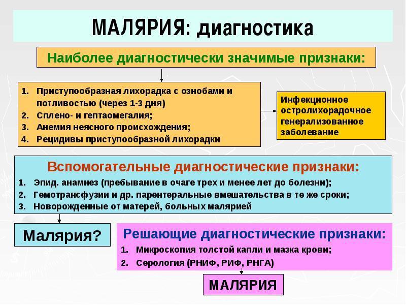 Малярия этиология патогенез клиника диагностика